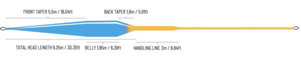 Guideline Bullet 2.0 WF